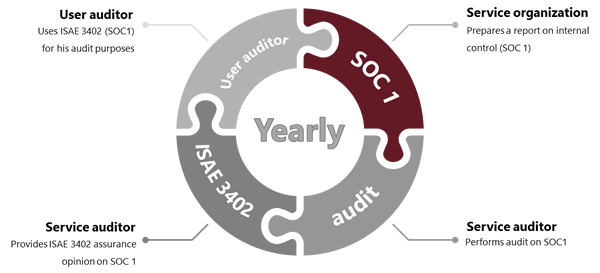 ISAE 3402 audit process